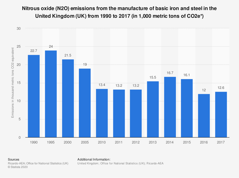 Statistic: Nitrous oxide (N2O) emissions from the manufacture of basic iron and steel in the United Kingdom (UK) from 1990 to 2017 (in 1,000 metric tons of CO2e*) | Statista