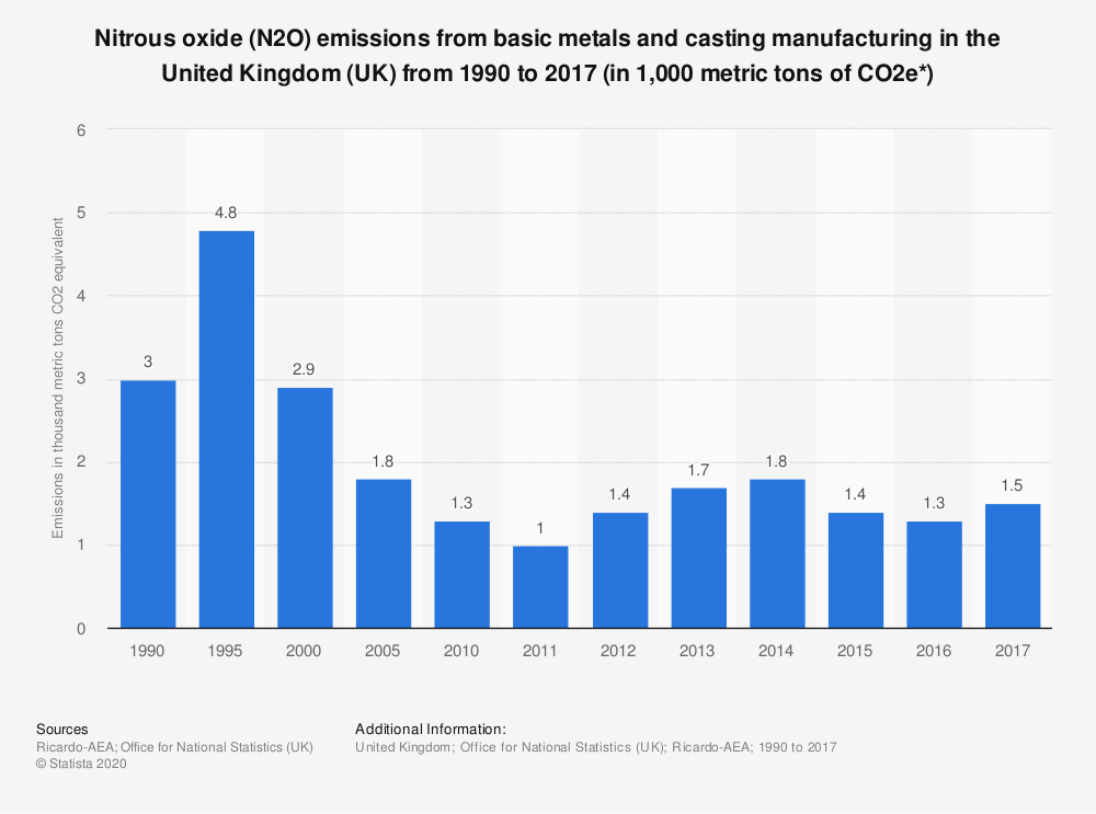 Statistic: Nitrous oxide (N2O) emissions from basic metals and casting manufacturing in the United Kingdom (UK) from 1990 to 2017 (in 1,000 metric tons of CO2e*) | Statista