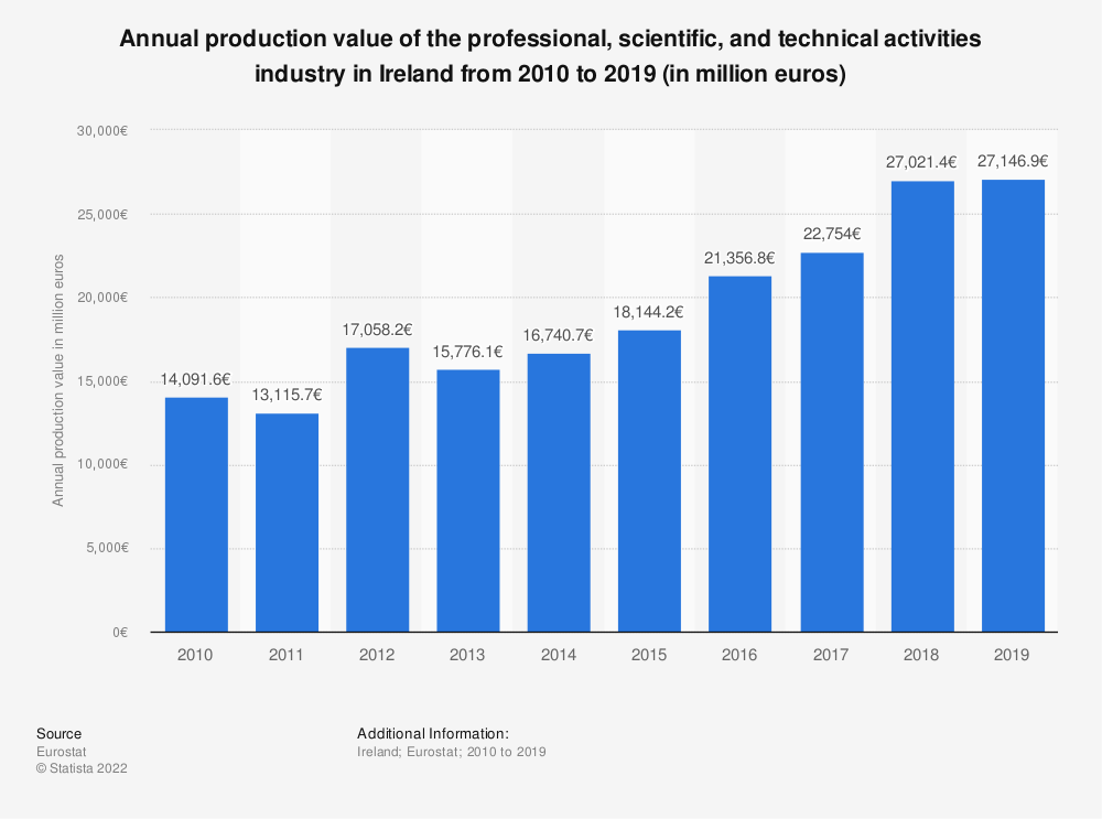 Statistic: Annual production value of the professional, scientific and technical activitiesindustry in Ireland from 2008 to 2015 (in million euros) | Statista