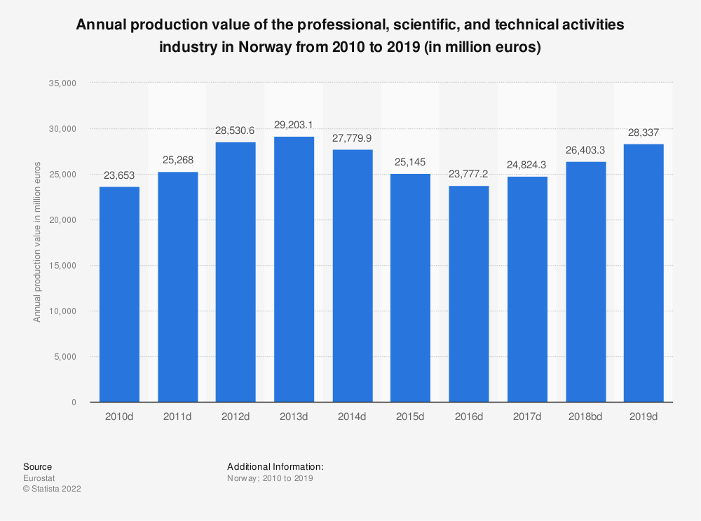 Statistic: Annual production value of the professional, scientific and technical activitiesindustry in Norway from 2009 to 2016 (in million euros) | Statista