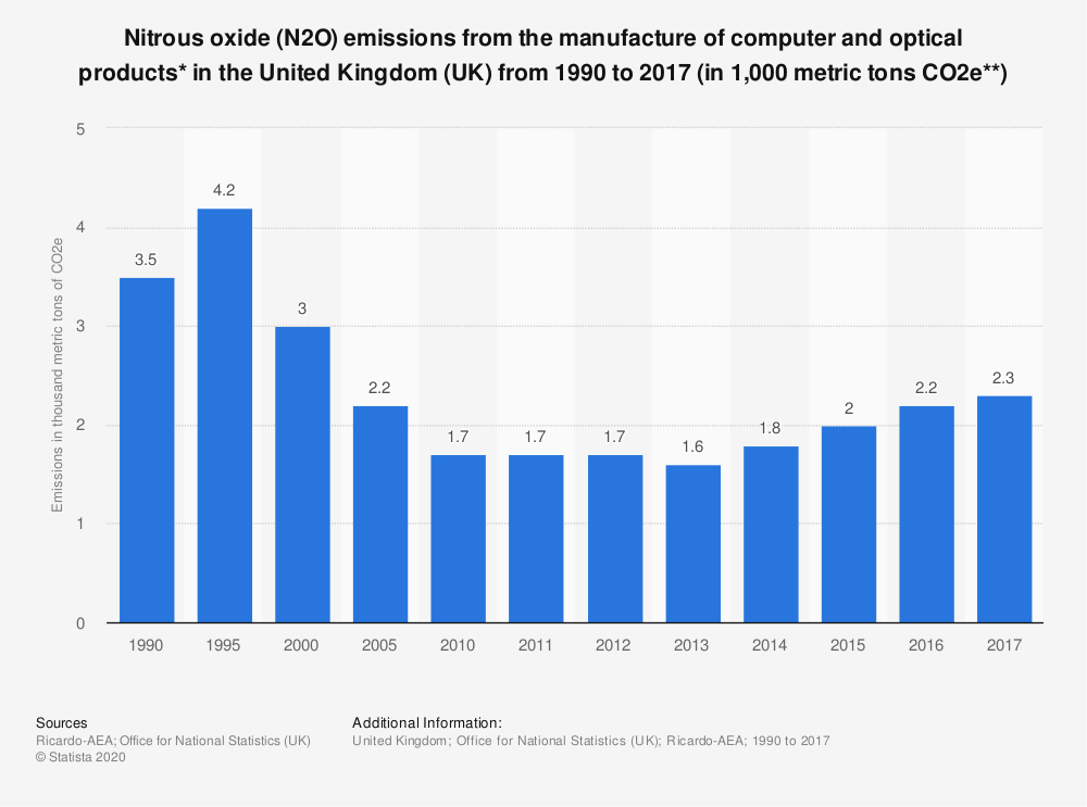 Statistic: Nitrous oxide (N2O) emissions from the manufacture of computer and optical products* in the United Kingdom (UK) from 1990 to 2017 (in 1,000 metric tons CO2e**) | Statista
