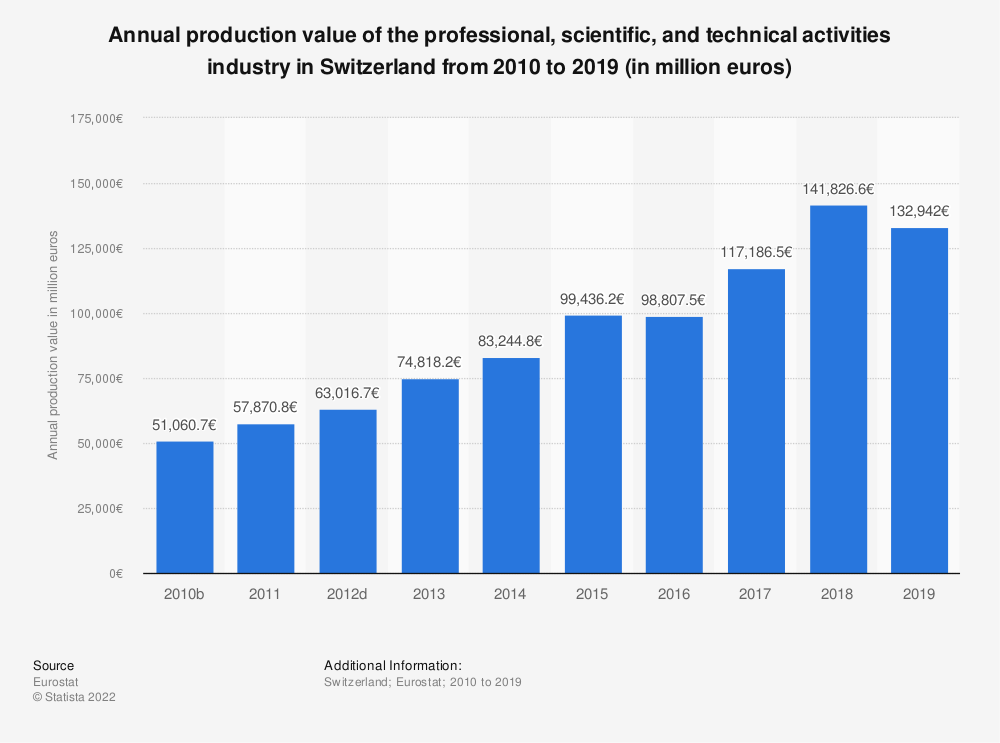 Statistic: Annual production value of the professional, scientific and technical activitiesindustry in Switzerland from 2009 to 2015 (in million euros)   Statista