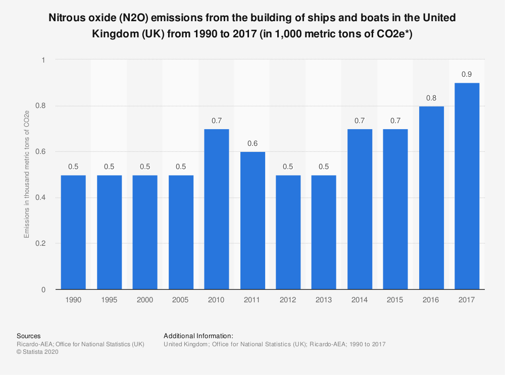 Statistic: Nitrous oxide (N2O) emissions from the building of ships and boats in the United Kingdom (UK) from 1990 to 2017 (in 1,000 metric tons of CO2e*) | Statista