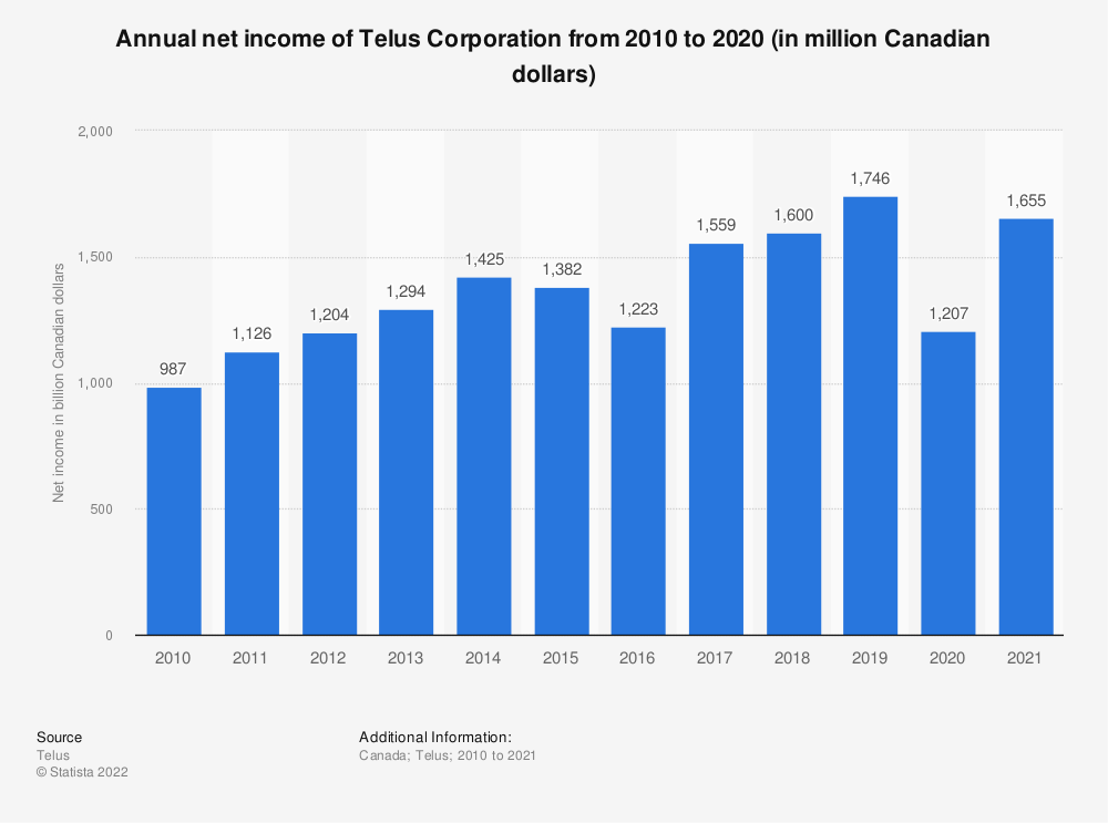 Statistic: Annual net income of Telus Corporation from 2010 to 2018 (in million Canadian dollars) | Statista