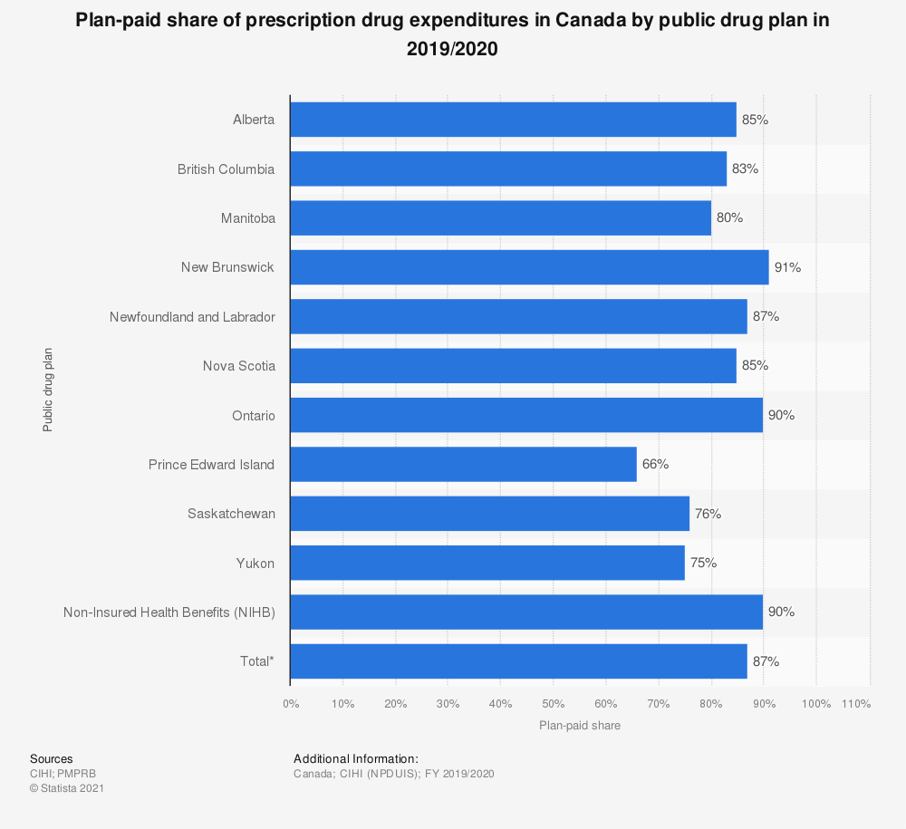 Statistic: Plan-paid share of prescription drug expenditures in Canada by public drug plan in 2017/2018 | Statista