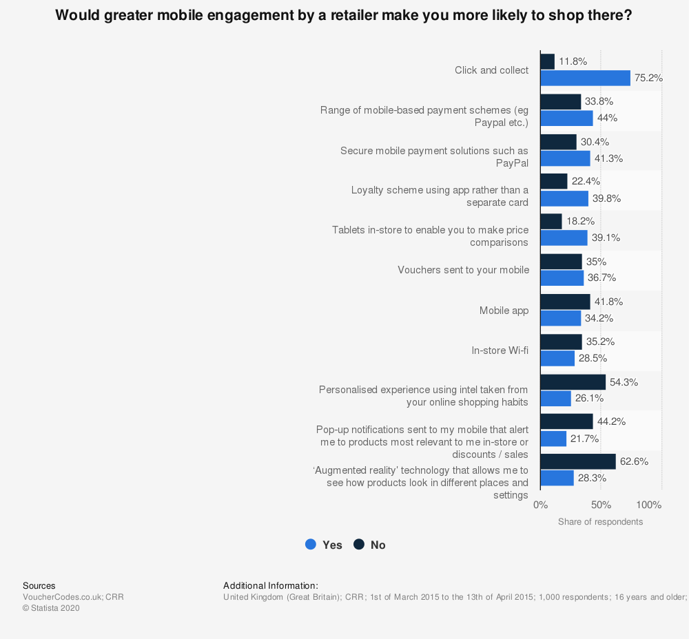 Statistic: Would greater mobile engagement by a retailer make you more likely to shop there?   Statista