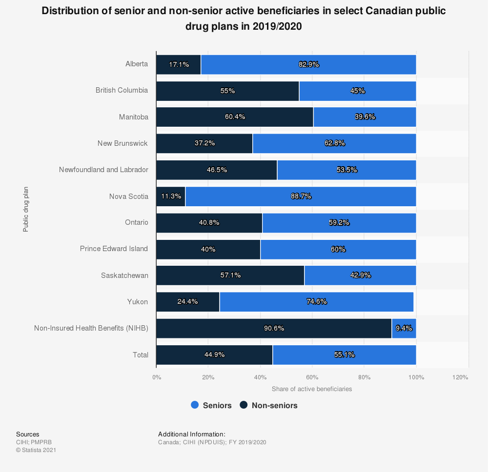 Statistic: Distribution of senior and non-senior active beneficiaries in select Canadian public drug plans in 2017/2018 | Statista