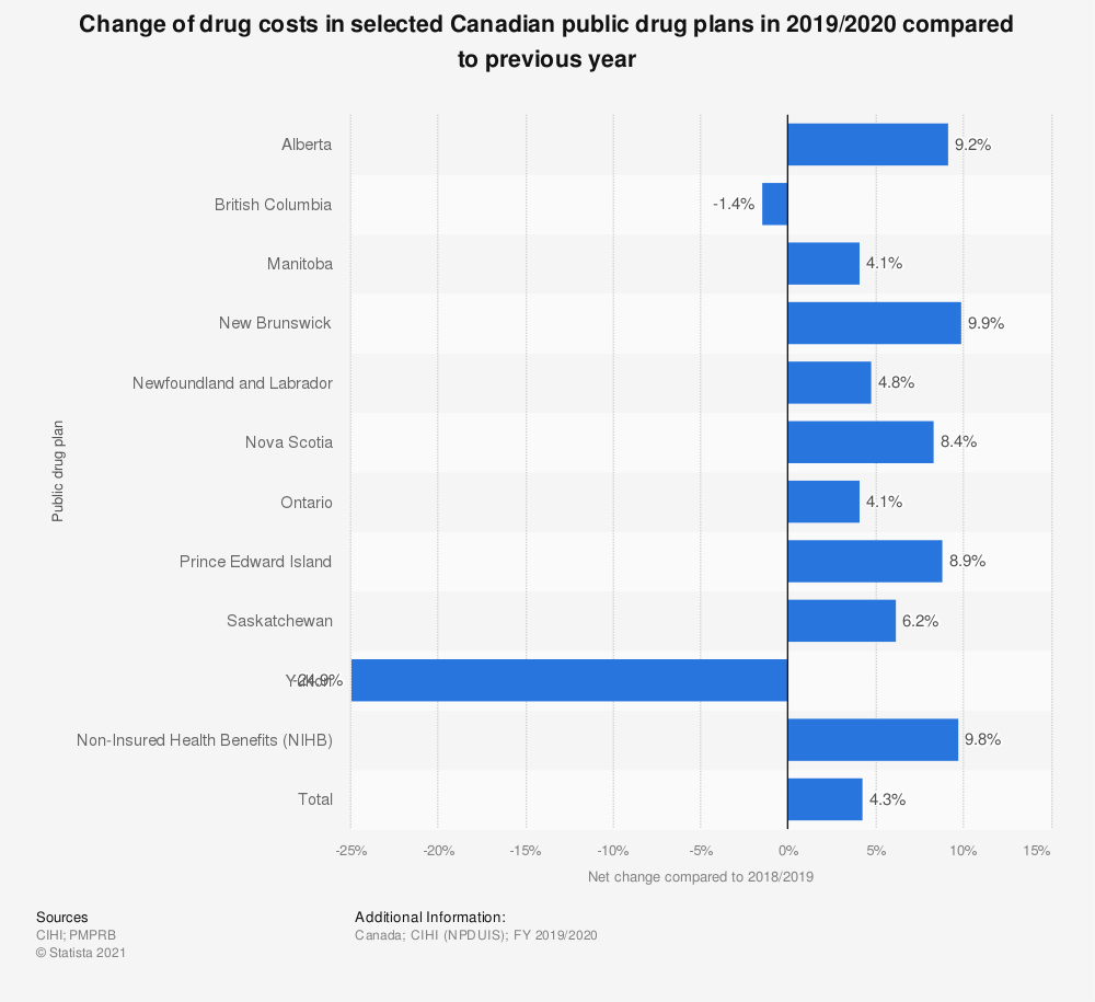 Statistic: Change of drug costs in selected Canadian public drug plans in 2017/2018 compared to previous year | Statista