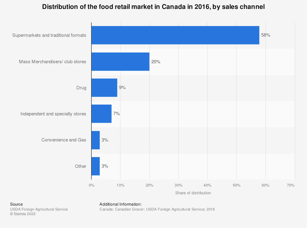 Statistic: Distribution of the food retail market in Canada in 2016, by sales channel | Statista