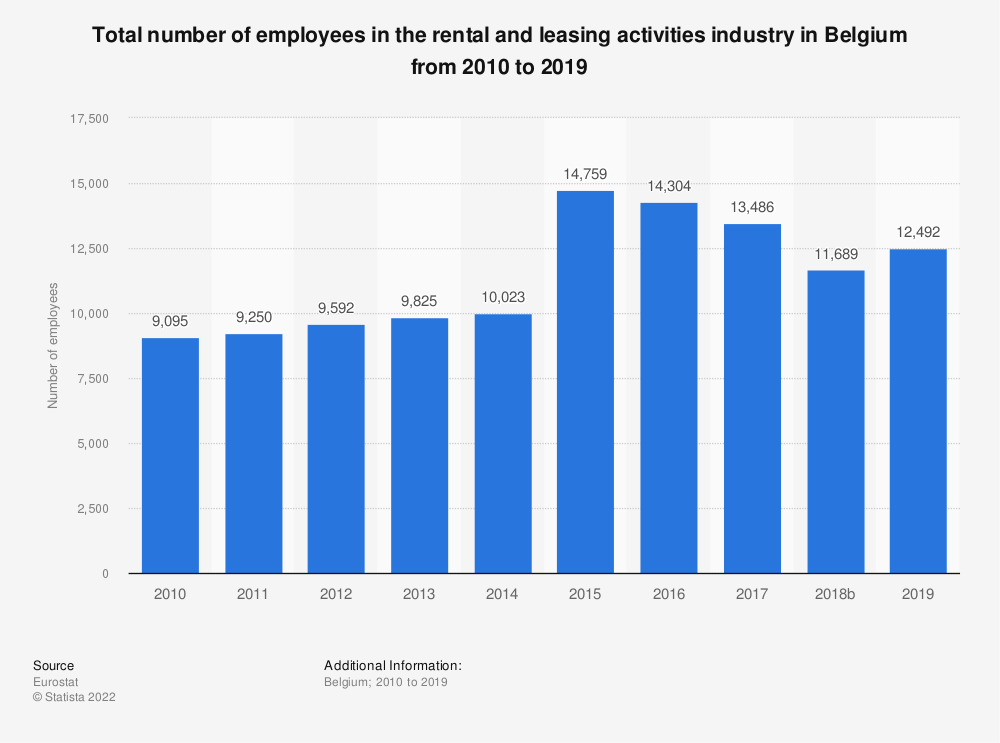 Statistic: Total number of employees in the rental and leasing activities industry in Belgium from 2008 to 2016 | Statista