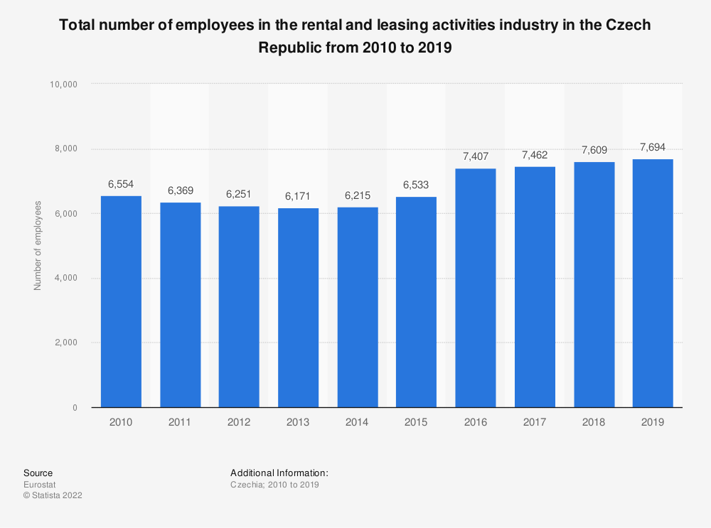 Statistic: Total number of employees in the rental and leasing activities industry in the Czech Republic from 2008 to 2016 | Statista