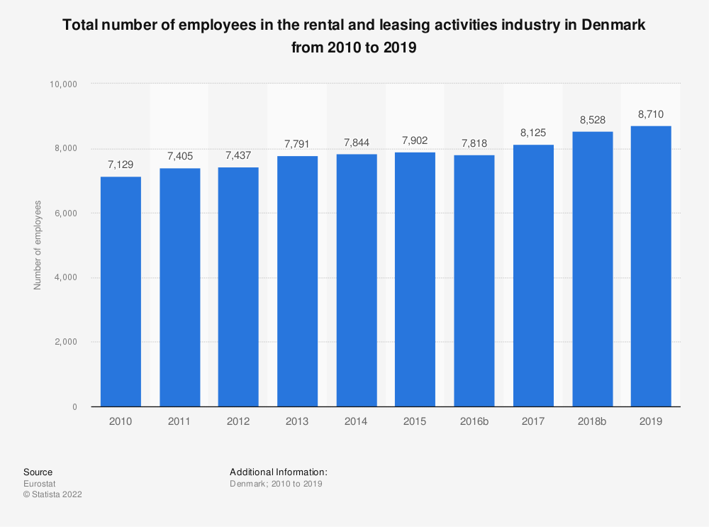 Statistic: Total number of employees in the rental and leasing activities industry in Denmark from 2008 to 2016 | Statista