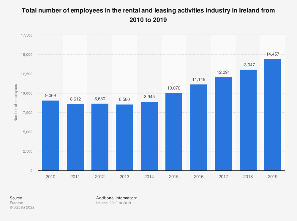 Statistic: Total number of employees in the rental and leasing activities industry in Ireland from 2008 to 2016   Statista