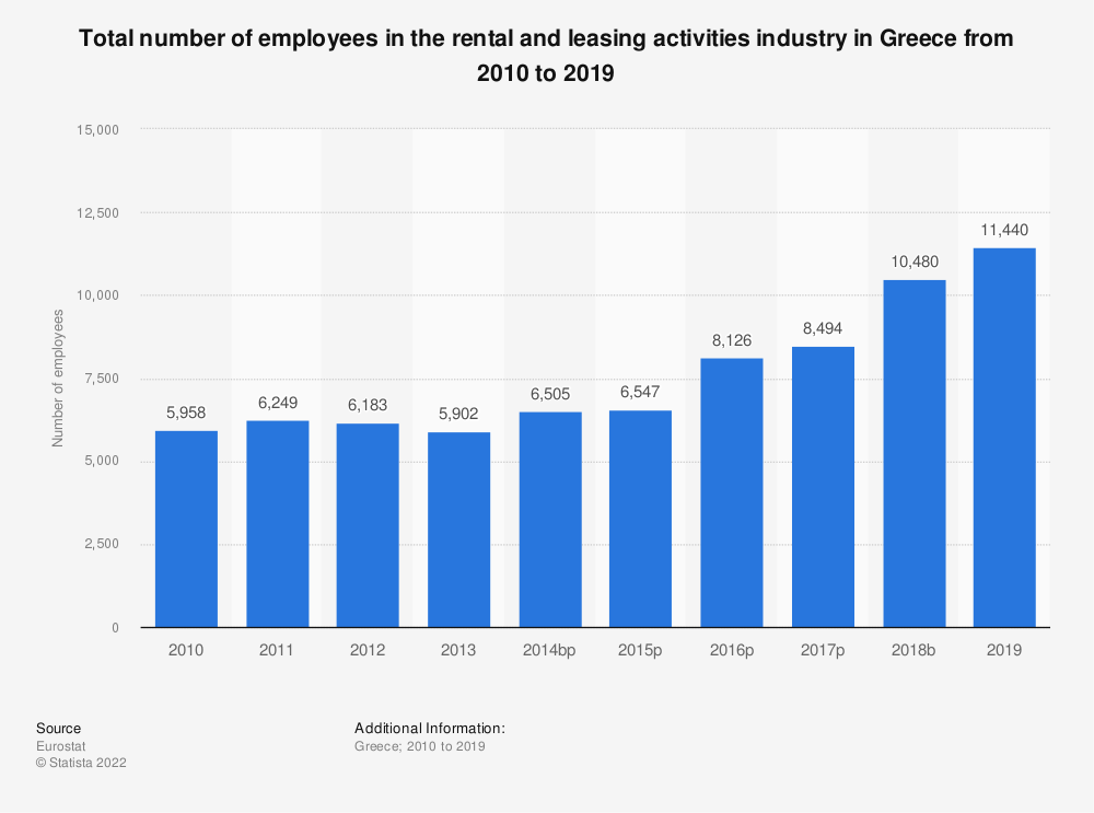Statistic: Total number of employees in the rental and leasing activities industry in Greece from 2008 to 2016 | Statista