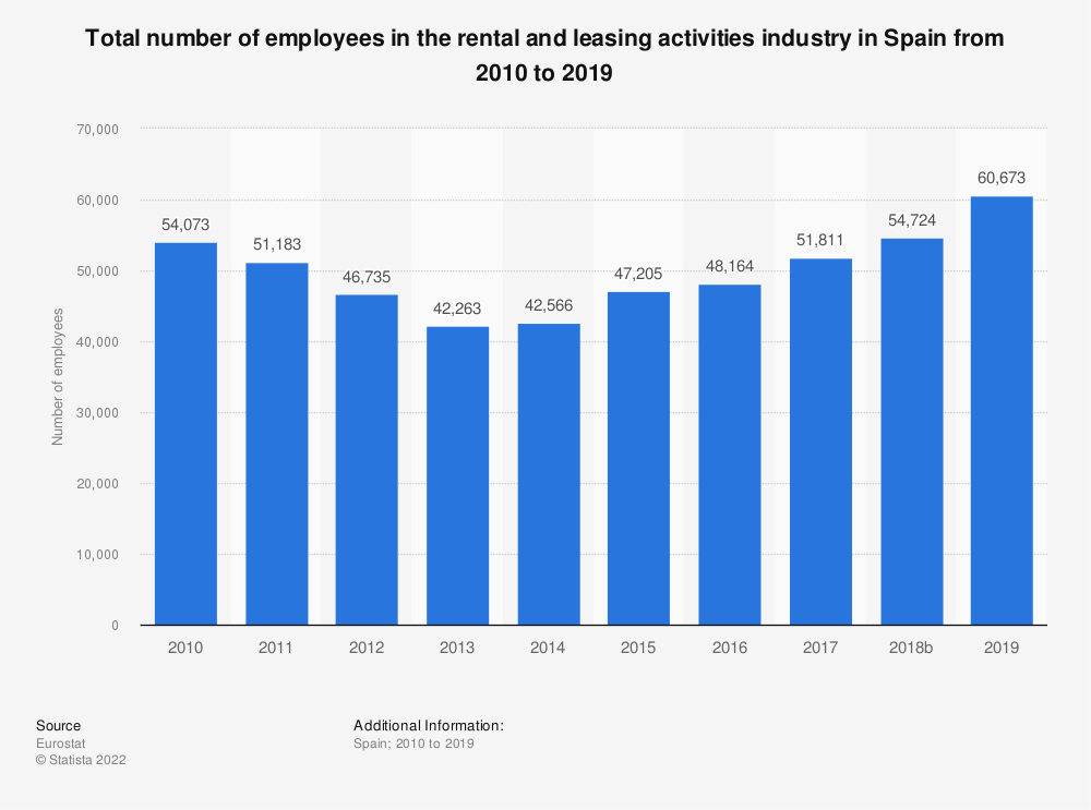 Statistic: Total number of employees in the rental and leasing activities industry in Spain from 2008 to 2016 | Statista