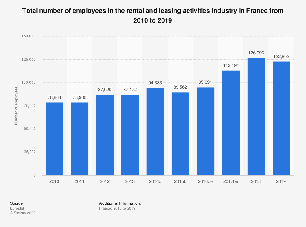 Statistic: Total number of employees in the rental and leasing activities industry in France from 2008 to 2016   Statista