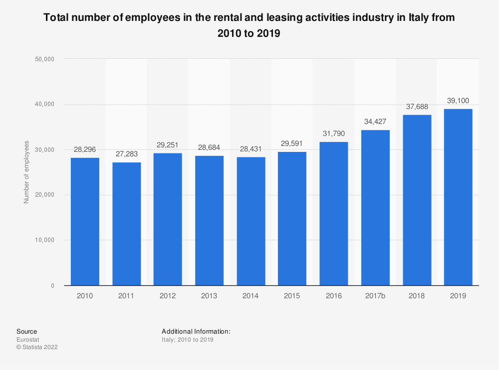 Statistic: Total number of employees in the rental and leasing activities industry in Italy from 2008 to 2016 | Statista