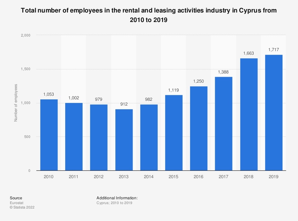 Statistic: Total number of employees in the rental and leasing activities industry in Cyprus from 2008 to 2016 | Statista