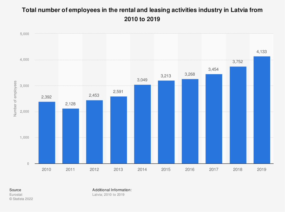 Statistic: Total number of employees in the rental and leasing activities industry in Latvia from 2008 to 2016 | Statista