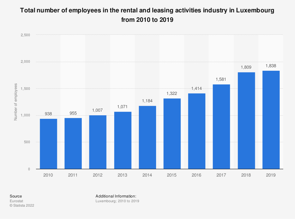 Statistic: Total number of employees in the rental and leasing activities industry in Luxembourg from 2008 to 2016 | Statista