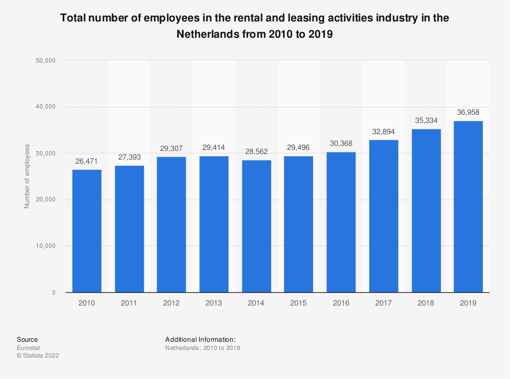 Statistic: Total number of employees in the rental and leasing activities industry in the Netherlands from 2008 to 2016 | Statista