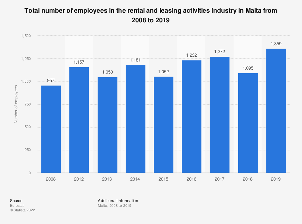Statistic: Total number of employees in the rental and leasing activities industry in Malta from 2008 to 2016   Statista