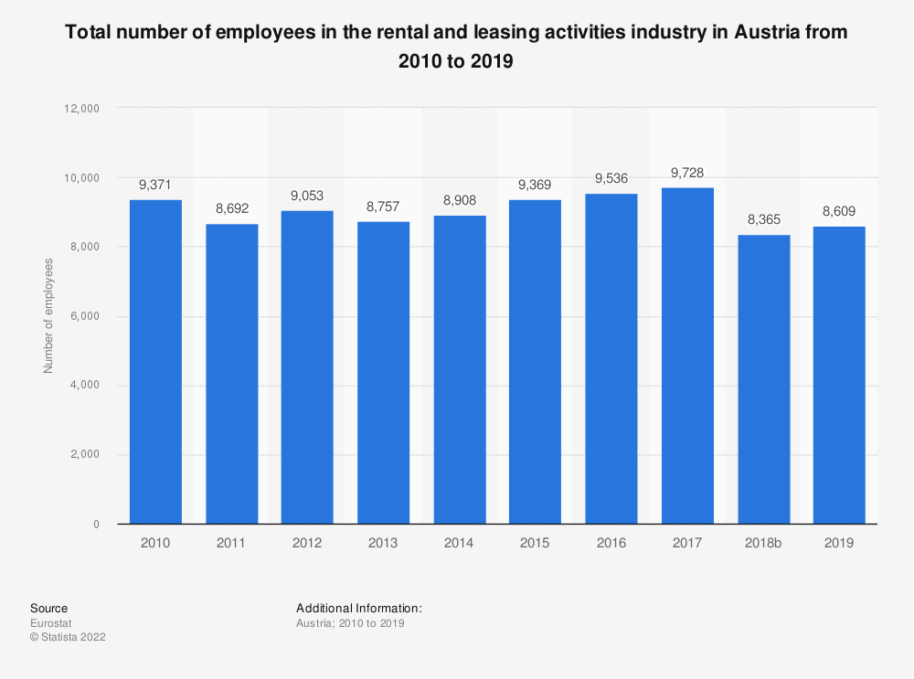 Statistic: Total number of employees in the rental and leasing activities industry in Austria from 2008 to 2016 | Statista