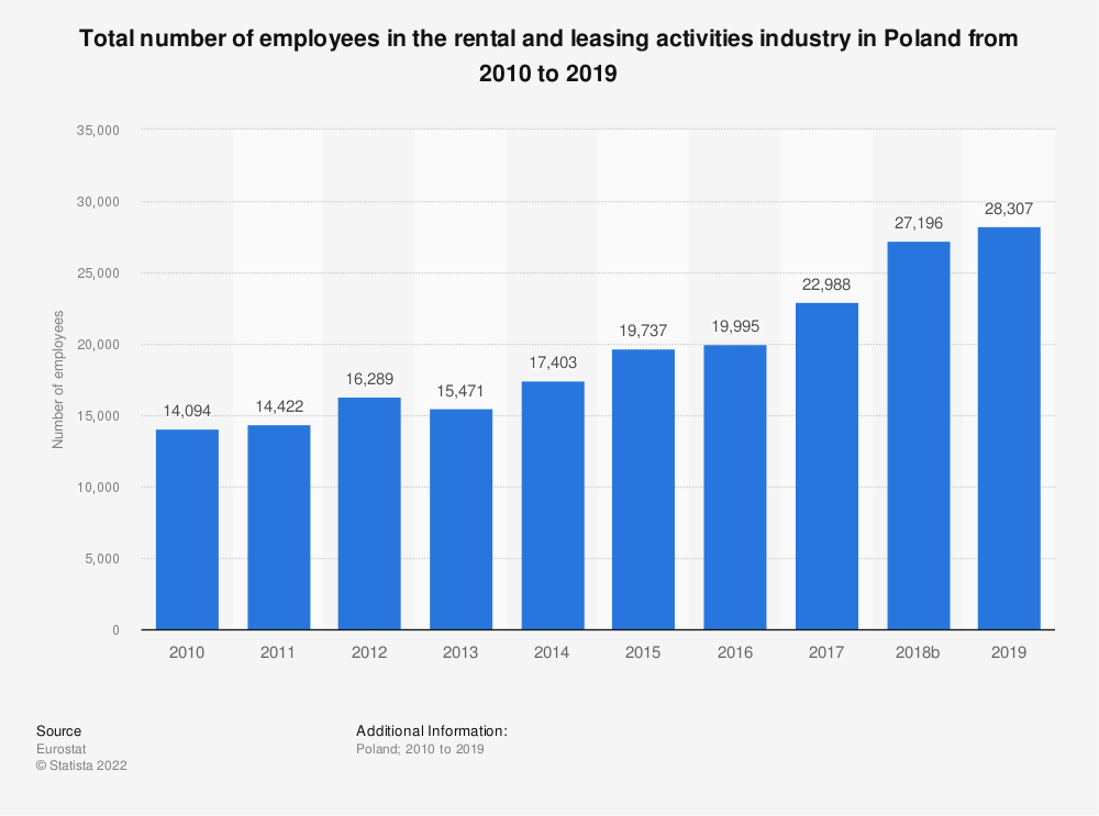 Statistic: Total number of employees in the rental and leasing activities industry in Poland from 2008 to 2016 | Statista