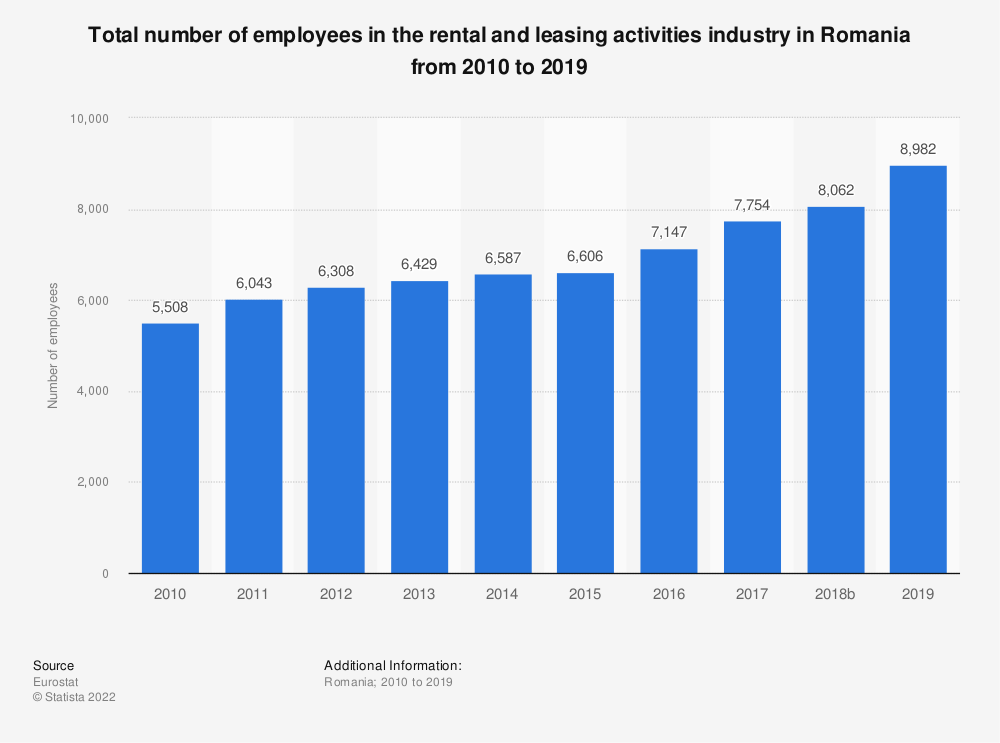 Statistic: Total number of employees in the rental and leasing activities industry in Romania from 2008 to 2016 | Statista