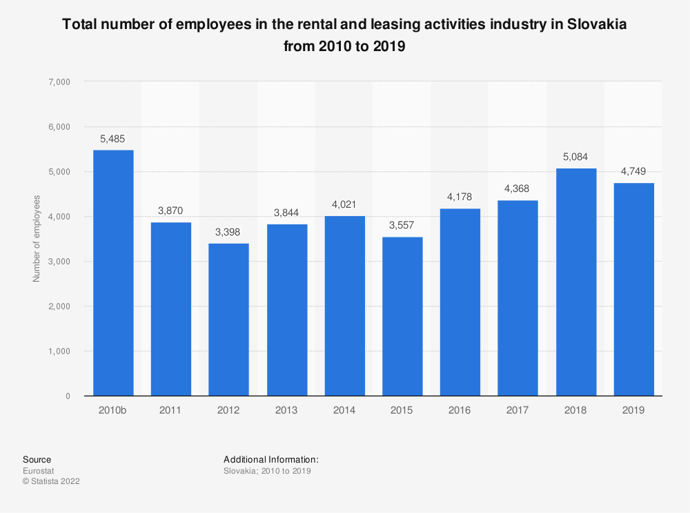 Statistic: Total number of employees in the rental and leasing activities industry in Slovakia from 2008 to 2016 | Statista