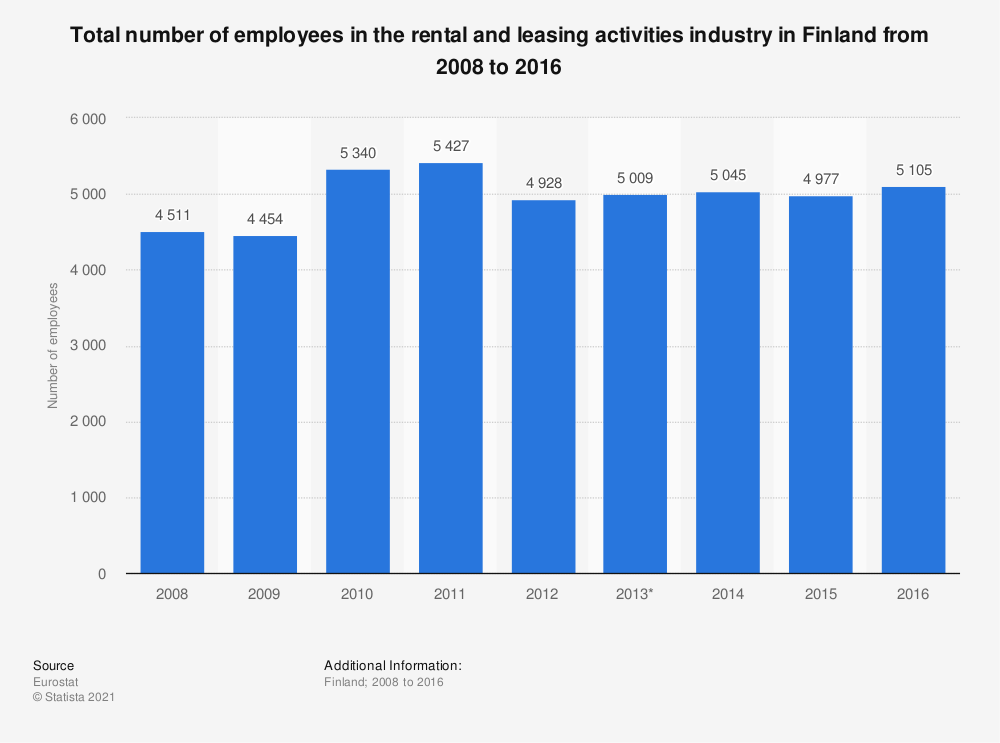 Statistic: Total number of employees in the rental and leasing activities industry in Finland from 2008 to 2016 | Statista
