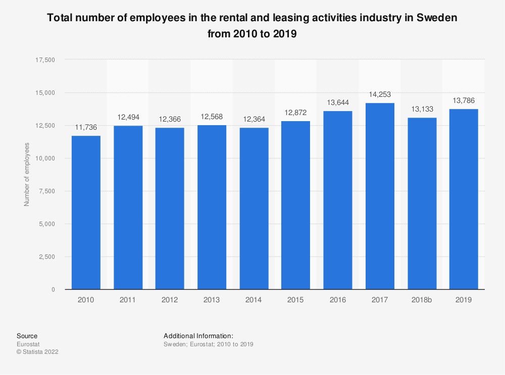 Statistic: Total number of employees in the rental and leasing activities industry in Sweden from 2008 to 2016 | Statista
