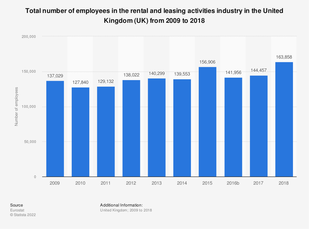 Statistic: Total number of employees in the rental and leasing activities industry in the United Kingdom (UK) from 2008 to 2016 | Statista