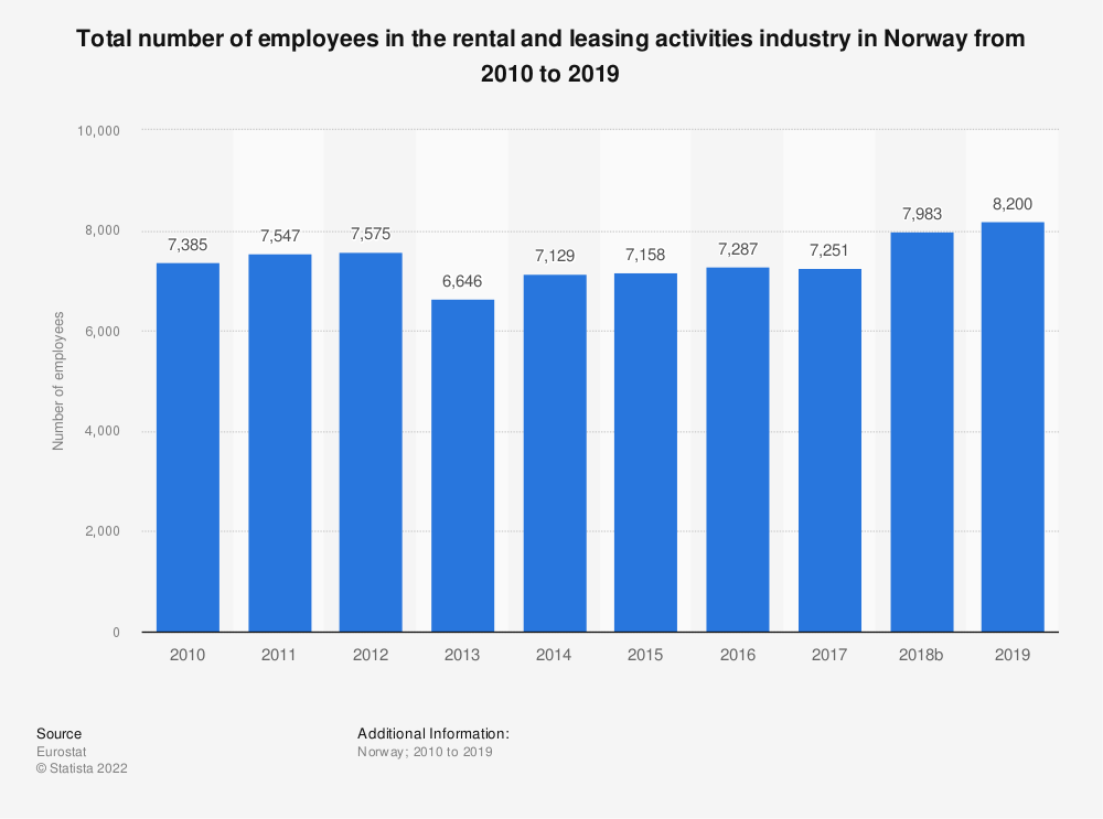 Statistic: Total number of employees in the rental and leasing activities industry in Norway from 2008 to 2016 | Statista
