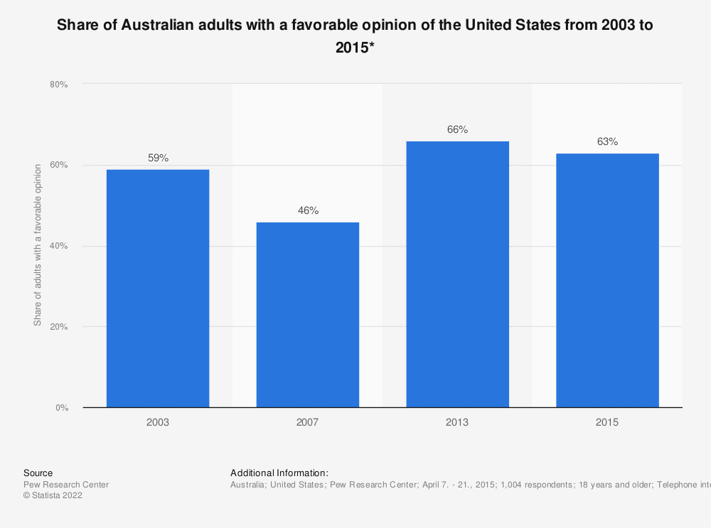 Statistic: Share of Australian adults with a favorable opinion of the United States from 2003 to 2015* | Statista