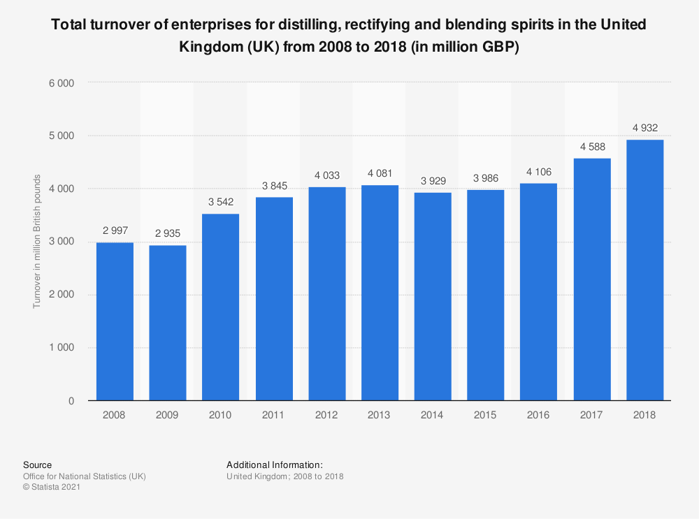 Statistic: Total turnover of enterprises for distilling, rectifying and blending spirits in the United Kingdom (UK) from 2008 to 2018 (in million GBP) | Statista