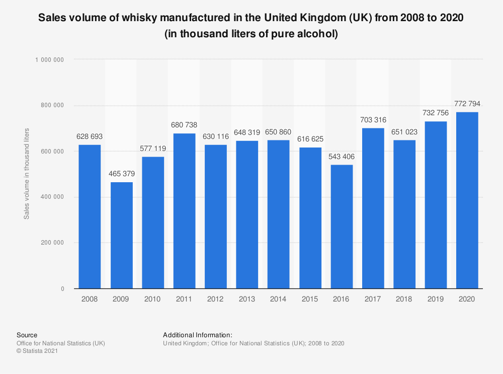 Statistic: Sales volume of whisky manufactured in the United Kingdom (UK) from 2008 to 2018 (in thousand liters of pure alcohol) | Statista