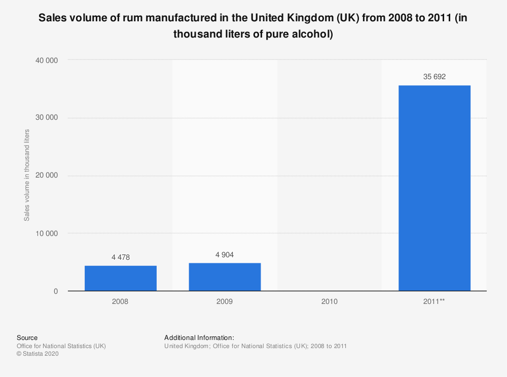 Statistic: Sales volume of rum manufactured in the United Kingdom (UK) from 2008 to 2011 (in thousand liters of pure alcohol) | Statista