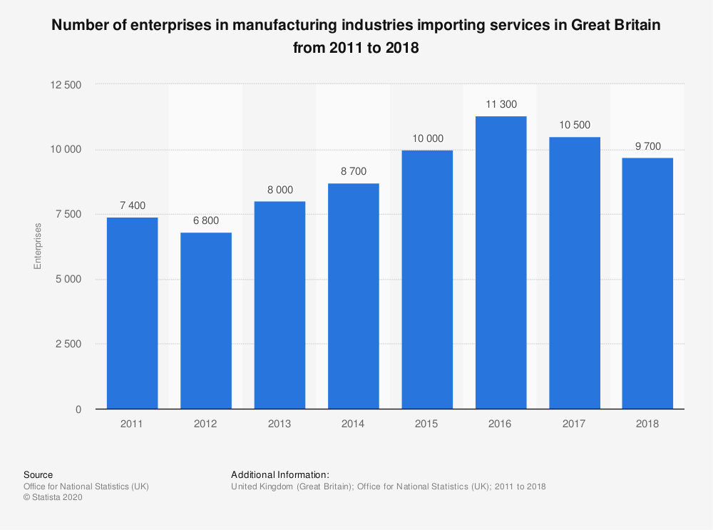 Statistic: Number of enterprises in manufacturing industries importing services in Great Britain from 2011 to 2017 | Statista