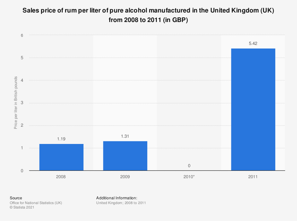 Statistic: Sales price of rum per liter of pure alcohol manufactured in the United Kingdom (UK) from 2008 to 2011 (in GBP) | Statista
