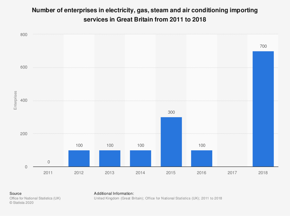Statistic: Number of enterprises in electricity, gas, steam and air conditioning importing services in Great Britain from 2011 to 2016* | Statista