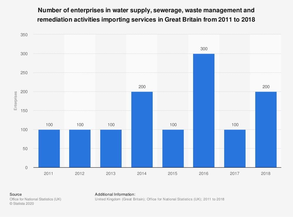 Statistic: Number of enterprises in water supply, sewerage, waste management and remediation activities importing services in Great Britain from 2011 to 2018 | Statista
