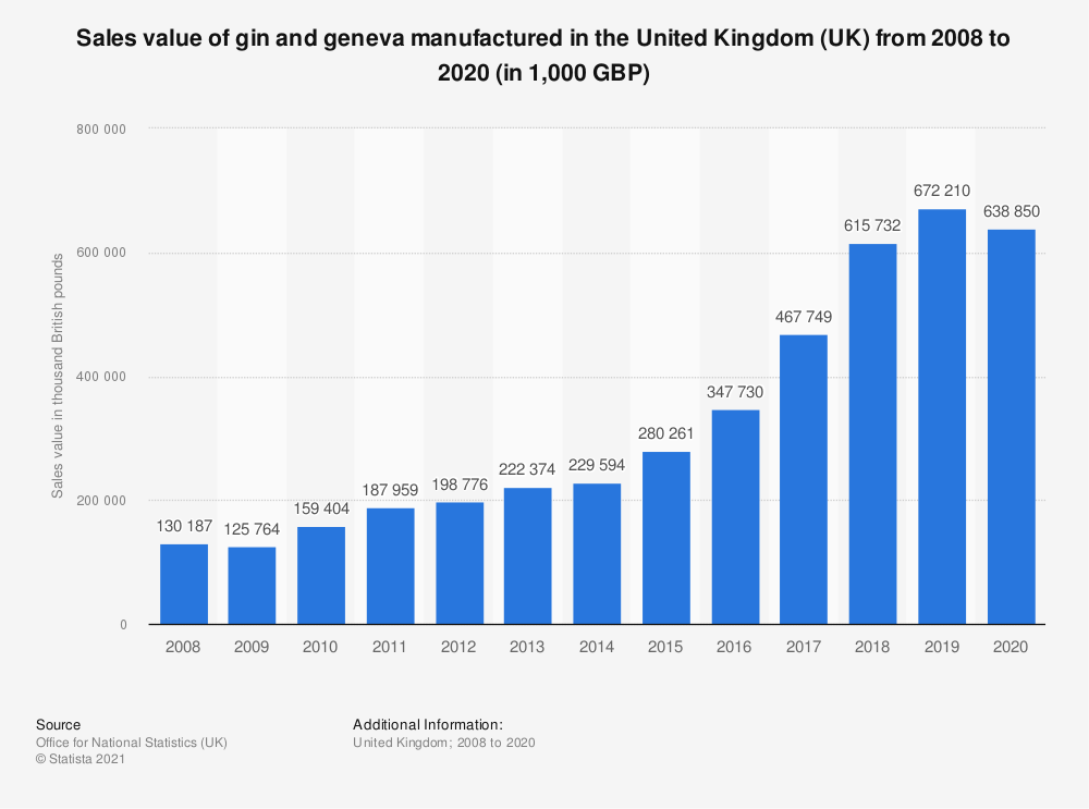 Statistic: Sales value of gin and geneva manufactured in the United Kingdom (UK) from 2008 to 2019 (in 1,000 GBP) | Statista