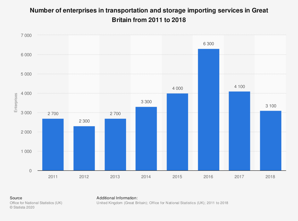 Statistic: Number of enterprises in transportation and storage importing services in Great Britain from 2011 to 2018 | Statista