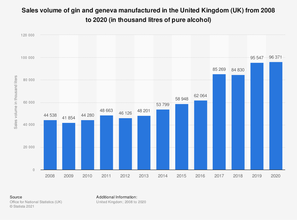 Statistic: Sales volume of gin and geneva manufactured in the United Kingdom (UK) from 2008 to 2019 (in thousand litres of pure alcohol) | Statista