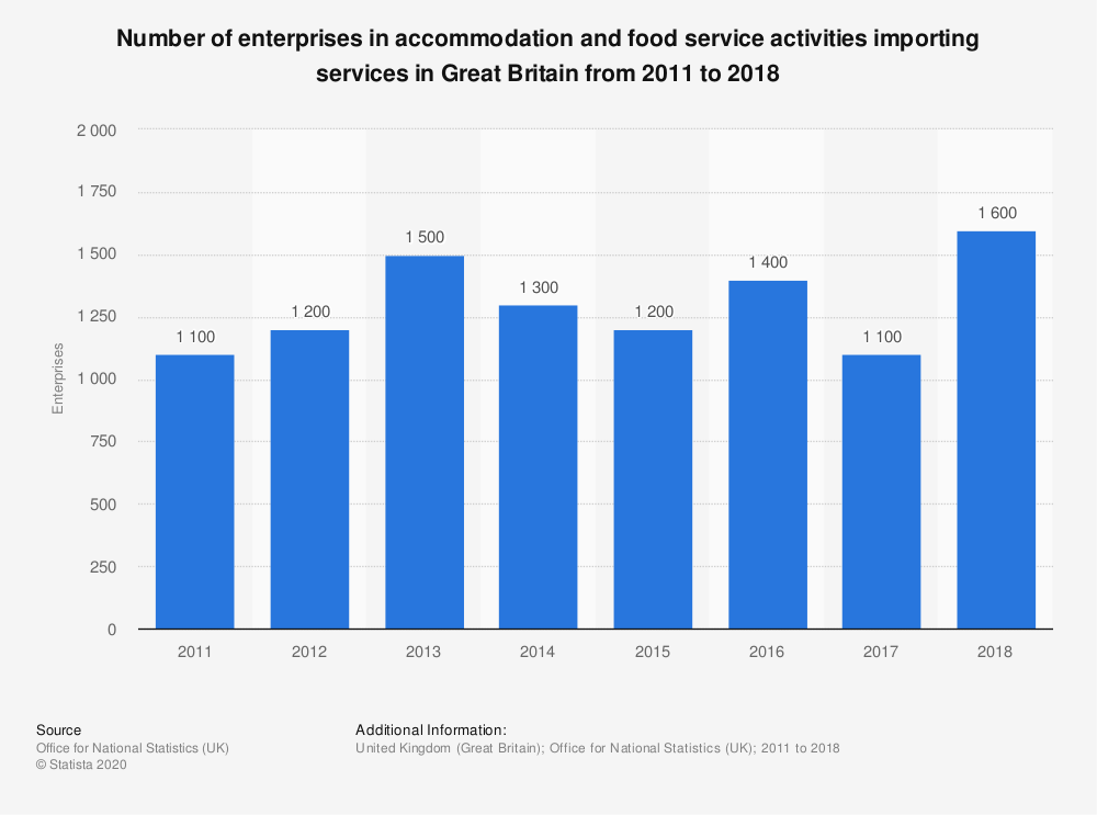 Statistic: Number of enterprises in accommodation and food service activities importing services in Great Britain from 2011 to 2017 | Statista