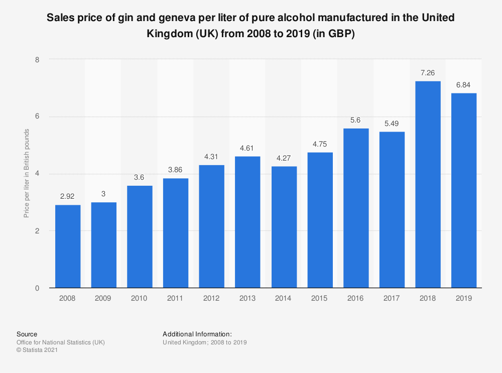Statistic: Sales price of gin and geneva per liter of pure alcohol manufactured in the United Kingdom (UK) from 2008 to 2017 (in GBP) | Statista
