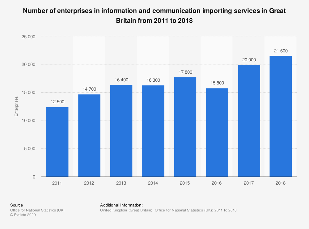 Statistic: Number of enterprises in information and communication importing services in Great Britain from 2011 to 2018 | Statista
