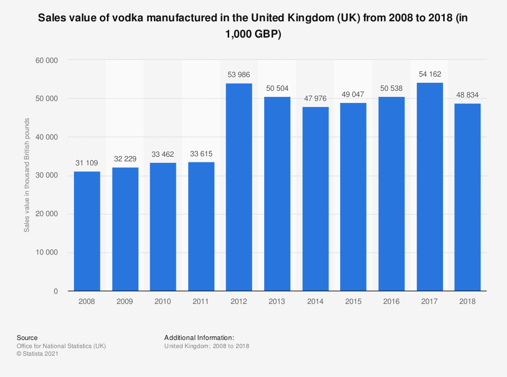 Statistic: Sales value of vodka manufactured in the United Kingdom (UK) from 2008 to 2017 (in 1,000 GBP) | Statista