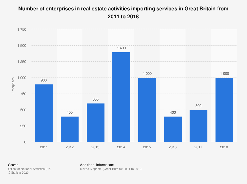 Statistic: Number of enterprises in real estate activities importing services in Great Britain from 2011 to 2017 | Statista